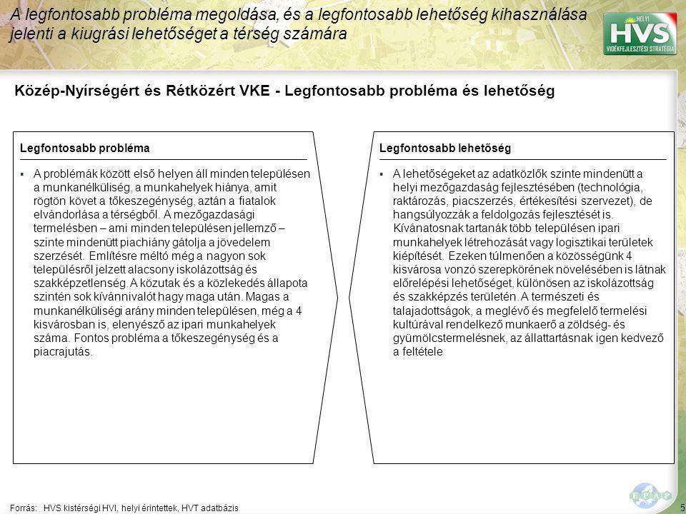 5 Közép-Nyírségért és Rétközért VKE - Legfontosabb probléma és lehetőség A legfontosabb probléma megoldása, és a legfontosabb lehetőség kihasználása jelenti a kiugrási lehetőséget a térség számára Forrás:HVS kistérségi HVI, helyi érintettek, HVT adatbázis Legfontosabb problémaLegfontosabb lehetőség ▪A problémák között első helyen áll minden településen a munkanélküliség, a munkahelyek hiánya, amit rögtön követ a tőkeszegénység, aztán a fiatalok elvándorlása a térségből.