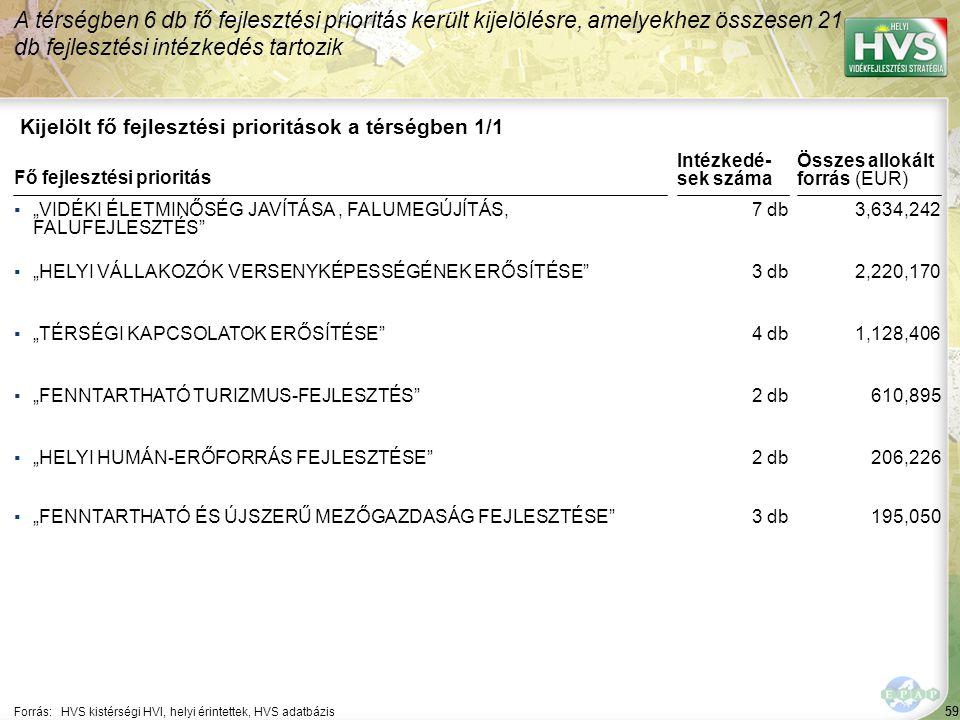 """59 Kijelölt fő fejlesztési prioritások a térségben 1/1 A térségben 6 db fő fejlesztési prioritás került kijelölésre, amelyekhez összesen 21 db fejlesztési intézkedés tartozik Forrás:HVS kistérségi HVI, helyi érintettek, HVS adatbázis ▪""""VIDÉKI ÉLETMINŐSÉG JAVÍTÁSA, FALUMEGÚJÍTÁS, FALUFEJLESZTÉS ▪""""HELYI VÁLLAKOZÓK VERSENYKÉPESSÉGÉNEK ERŐSÍTÉSE ▪""""TÉRSÉGI KAPCSOLATOK ERŐSÍTÉSE ▪""""FENNTARTHATÓ TURIZMUS-FEJLESZTÉS ▪""""HELYI HUMÁN-ERŐFORRÁS FEJLESZTÉSE Fő fejlesztési prioritás ▪""""FENNTARTHATÓ ÉS ÚJSZERŰ MEZŐGAZDASÁG FEJLESZTÉSE 59 7 db 3 db 4 db 2 db 3,634,242 2,220,170 1,128,406 610,895 206,226 Összes allokált forrás (EUR) Intézkedé- sek száma 3 db195,050"""