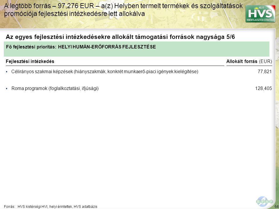 64 ▪Célirányos szakmai képzések (hiányszakmák, konkrét munkaerő-piaci igények kielégítése) Forrás:HVS kistérségi HVI, helyi érintettek, HVS adatbázis Az egyes fejlesztési intézkedésekre allokált támogatási források nagysága 5/6 A legtöbb forrás – 97,276 EUR – a(z) Helyben termelt termékek és szolgáltatások promóciója fejlesztési intézkedésre lett allokálva Fejlesztési intézkedés ▪Roma programok (foglalkoztatási, ifjúsági) Fő fejlesztési prioritás: HELYI HUMÁN-ERŐFORRÁS FEJLESZTÉSE Allokált forrás (EUR) 77,821 128,405