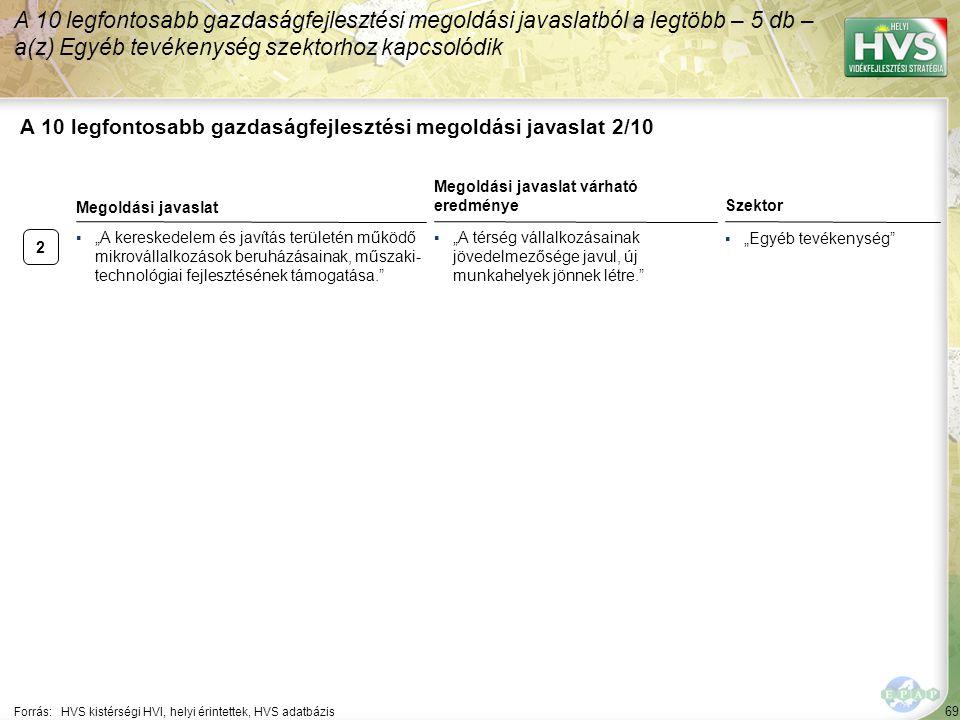 """2 69 A 10 legfontosabb gazdaságfejlesztési megoldási javaslat 2/10 A 10 legfontosabb gazdaságfejlesztési megoldási javaslatból a legtöbb – 5 db – a(z) Egyéb tevékenység szektorhoz kapcsolódik Forrás:HVS kistérségi HVI, helyi érintettek, HVS adatbázis Szektor ▪""""Egyéb tevékenység ▪""""A kereskedelem és javítás területén működő mikrovállalkozások beruházásainak, műszaki- technológiai fejlesztésének támogatása. Megoldási javaslat Megoldási javaslat várható eredménye ▪""""A térség vállalkozásainak jövedelmezősége javul, új munkahelyek jönnek létre."""