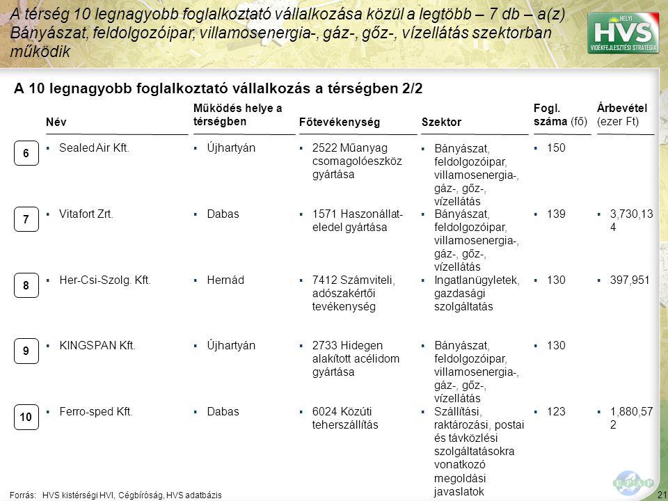 21 Forrás:HVS kistérségi HVI, Cégbíróság, HVS adatbázis A 10 legnagyobb foglalkoztató vállalkozás a térségben 2/2 Szektor Fogl.