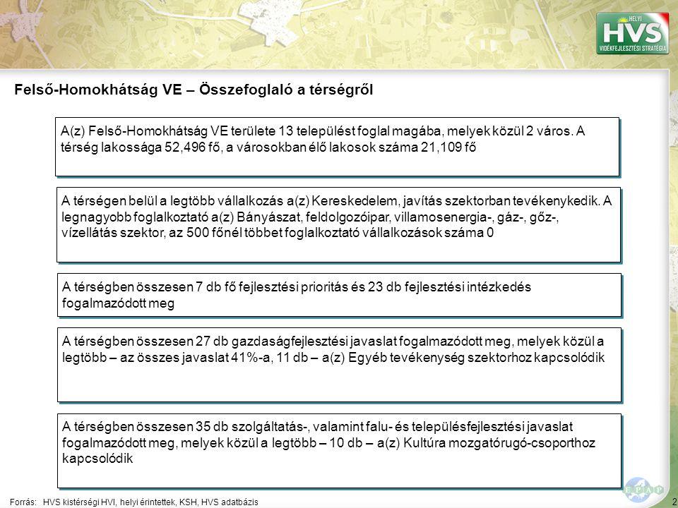 2 Forrás:HVS kistérségi HVI, helyi érintettek, KSH, HVS adatbázis Felső-Homokhátság VE – Összefoglaló a térségről A térségen belül a legtöbb vállalkozás a(z) Kereskedelem, javítás szektorban tevékenykedik.