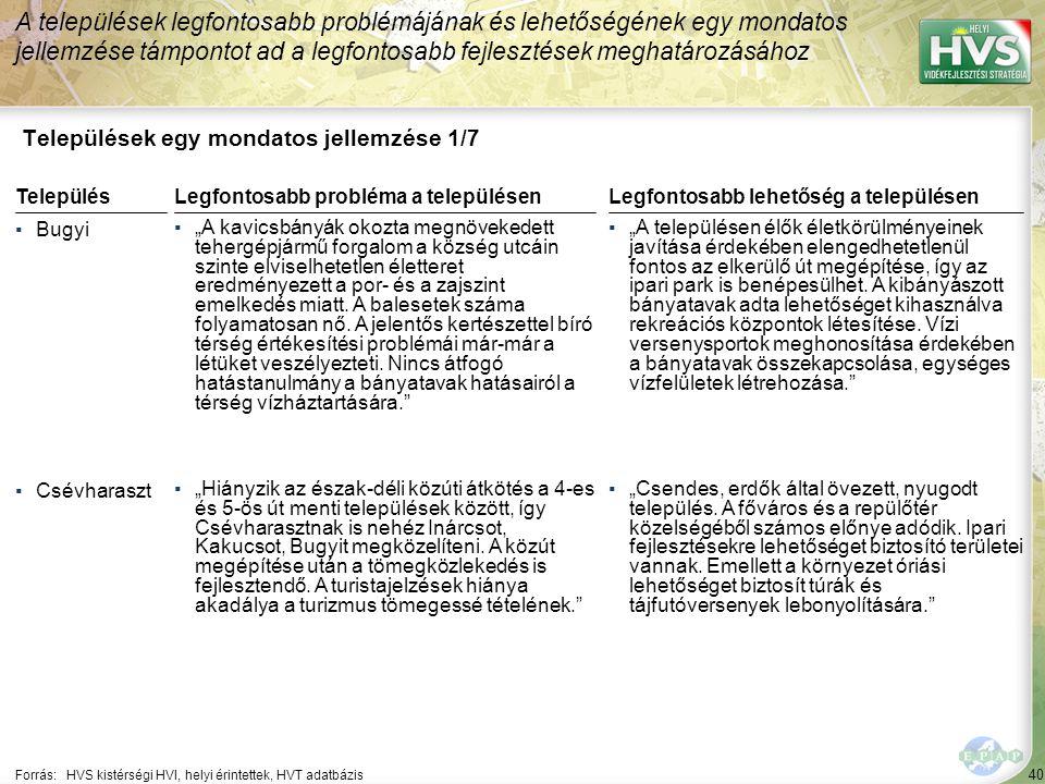 """40 Települések egy mondatos jellemzése 1/7 A települések legfontosabb problémájának és lehetőségének egy mondatos jellemzése támpontot ad a legfontosabb fejlesztések meghatározásához Forrás:HVS kistérségi HVI, helyi érintettek, HVT adatbázis TelepülésLegfontosabb probléma a településen ▪Bugyi ▪""""A kavicsbányák okozta megnövekedett tehergépjármű forgalom a község utcáin szinte elviselhetetlen életteret eredményezett a por- és a zajszint emelkedés miatt."""