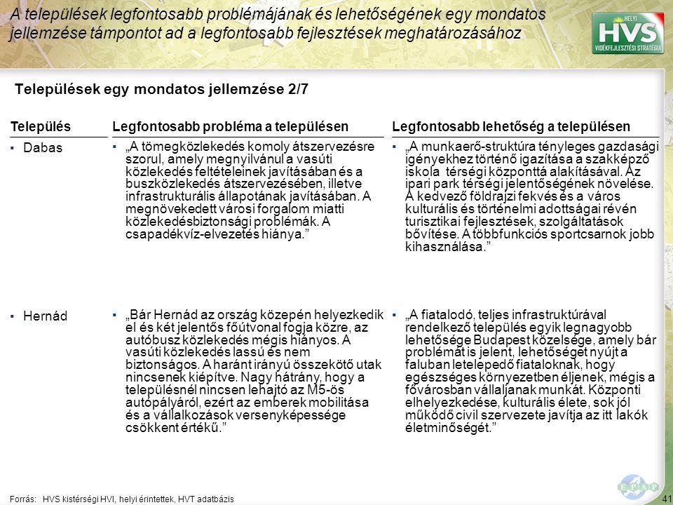 """41 Települések egy mondatos jellemzése 2/7 A települések legfontosabb problémájának és lehetőségének egy mondatos jellemzése támpontot ad a legfontosabb fejlesztések meghatározásához Forrás:HVS kistérségi HVI, helyi érintettek, HVT adatbázis TelepülésLegfontosabb probléma a településen ▪Dabas ▪""""A tömegközlekedés komoly átszervezésre szorul, amely megnyilvánul a vasúti közlekedés feltételeinek javításában és a buszközlekedés átszervezésében, illetve infrastrukturális állapotának javításában."""