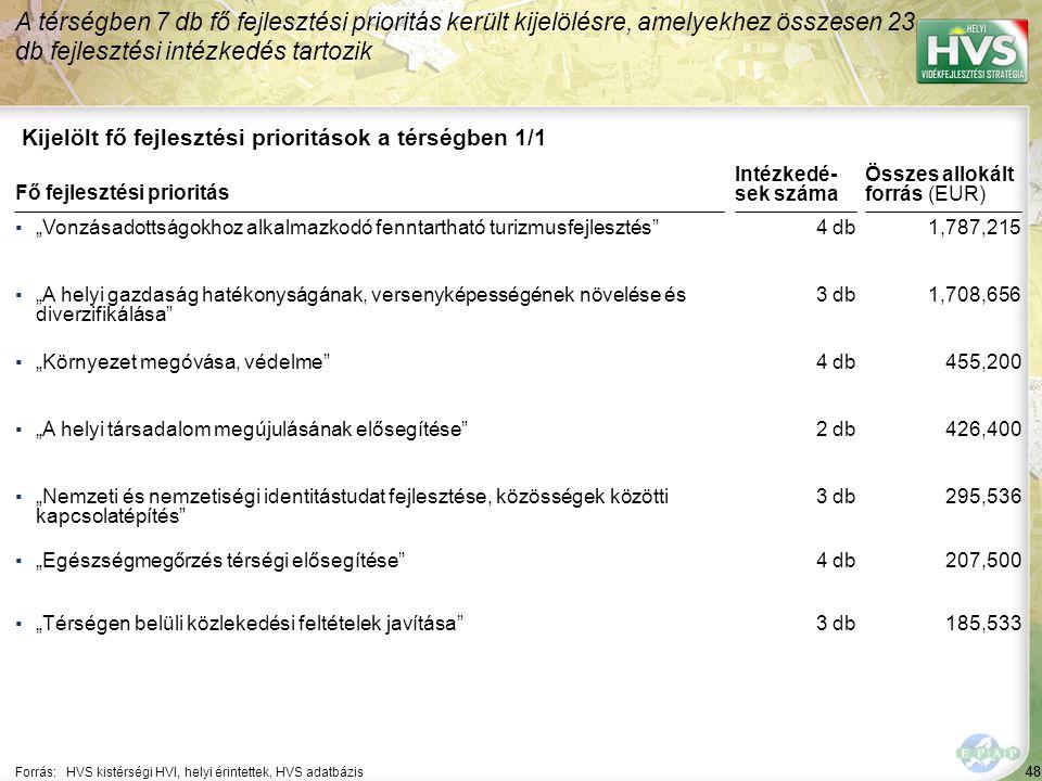 """48 Kijelölt fő fejlesztési prioritások a térségben 1/1 A térségben 7 db fő fejlesztési prioritás került kijelölésre, amelyekhez összesen 23 db fejlesztési intézkedés tartozik Forrás:HVS kistérségi HVI, helyi érintettek, HVS adatbázis ▪""""Vonzásadottságokhoz alkalmazkodó fenntartható turizmusfejlesztés ▪""""A helyi gazdaság hatékonyságának, versenyképességének növelése és diverzifikálása ▪""""Környezet megóvása, védelme ▪""""A helyi társadalom megújulásának elősegítése ▪""""Nemzeti és nemzetiségi identitástudat fejlesztése, közösségek közötti kapcsolatépítés Fő fejlesztési prioritás ▪""""Egészségmegőrzés térségi elősegítése ▪""""Térségen belüli közlekedési feltételek javítása 48 4 db 3 db 4 db 2 db 3 db 1,787,215 1,708,656 455,200 426,400 295,536 Összes allokált forrás (EUR) Intézkedé- sek száma 4 db 3 db 207,500 185,533"""