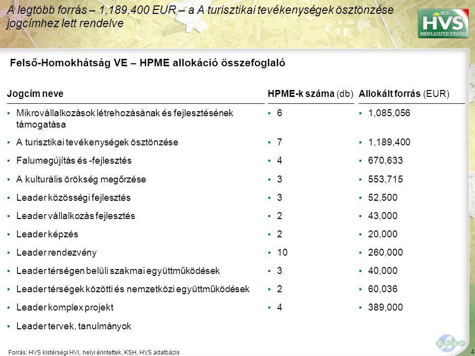 4 Forrás: HVS kistérségi HVI, helyi érintettek, KSH, HVS adatbázis A legtöbb forrás – 1,189,400 EUR – a A turisztikai tevékenységek ösztönzése jogcímhez lett rendelve Felső-Homokhátság VE – HPME allokáció összefoglaló Jogcím neveHPME-k száma (db)Allokált forrás (EUR) ▪Mikrovállalkozások létrehozásának és fejlesztésének támogatása ▪6▪6▪1,085,056 ▪A turisztikai tevékenységek ösztönzése▪7▪7▪1,189,400 ▪Falumegújítás és -fejlesztés▪4▪4▪670,633 ▪A kulturális örökség megőrzése▪3▪3▪553,715 ▪Leader közösségi fejlesztés▪3▪3▪52,500 ▪Leader vállalkozás fejlesztés▪2▪2▪43,000 ▪Leader képzés▪2▪2▪20,000 ▪Leader rendezvény▪10▪260,000 ▪Leader térségen belüli szakmai együttműködések▪3▪3▪40,000 ▪Leader térségek közötti és nemzetközi együttműködések▪2▪2▪60,036 ▪Leader komplex projekt▪4▪4▪389,000 ▪Leader tervek, tanulmányok