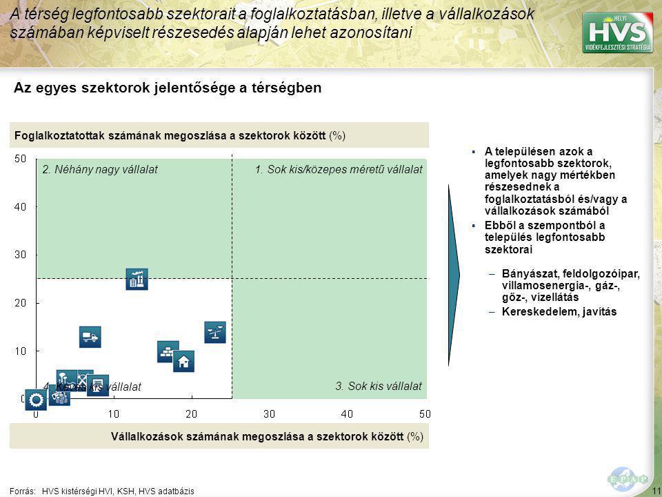 11 Forrás:HVS kistérségi HVI, KSH, HVS adatbázis Az egyes szektorok jelentősége a térségben A térség legfontosabb szektorait a foglalkoztatásban, illetve a vállalkozások számában képviselt részesedés alapján lehet azonosítani Foglalkoztatottak számának megoszlása a szektorok között (%) Vállalkozások számának megoszlása a szektorok között (%) ▪A településen azok a legfontosabb szektorok, amelyek nagy mértékben részesednek a foglalkoztatásból és/vagy a vállalkozások számából ▪Ebből a szempontból a település legfontosabb szektorai –Bányászat, feldolgozóipar, villamosenergia-, gáz-, gőz-, vízellátás –Kereskedelem, javítás 1.