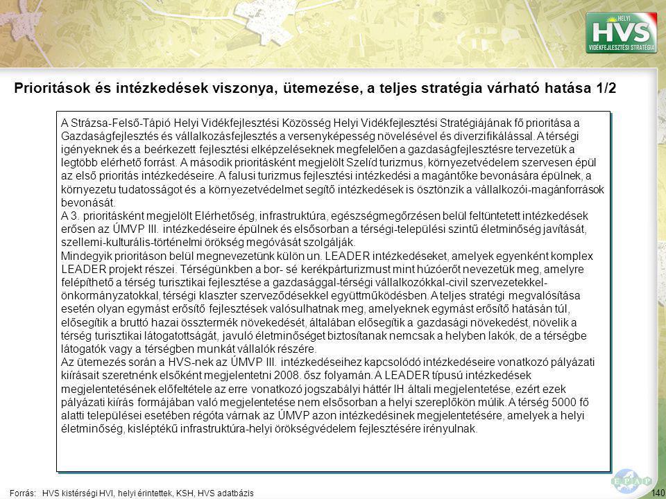 140 A Strázsa-Felső-Tápió Helyi Vidékfejlesztési Közösség Helyi Vidékfejlesztési Stratégiájának fő prioritása a Gazdaságfejlesztés és vállalkozásfejlesztés a versenyképesség növelésével és diverzifikálással.