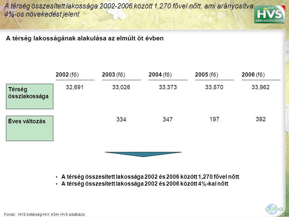 23 Forrás:HVS kistérségi HVI, KSH, HVS adatbázis A térség lakosságának alakulása az elmúlt öt évben A térség összesített lakossága 2002-2006 között 1,270 fővel nőtt, ami arányosítva 4%-os növekedést jelent ▪A térség összesített lakossága 2002 és 2006 között 1,270 fővel nőtt ▪A térség összesített lakossága 2002 és 2006 között 4%-kal nőtt Térség összlakossága Éves változás 2002 (fő)2003 (fő)2004 (fő)2005 (fő)2006 (fő) 32,69133,02633,37333,57033,962 334347 197392
