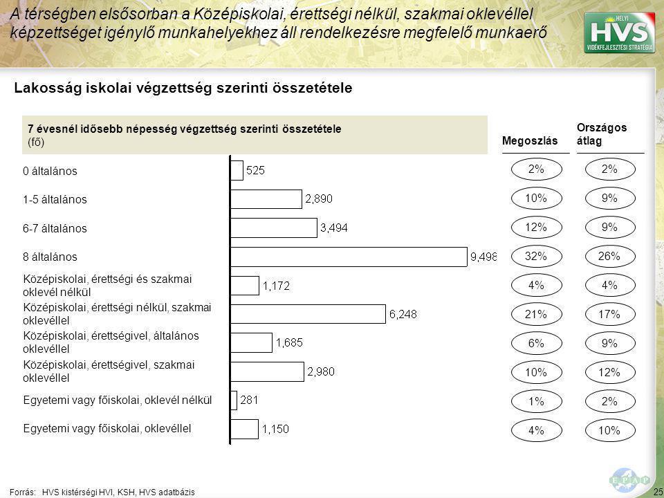 25 Forrás:HVS kistérségi HVI, KSH, HVS adatbázis Lakosság iskolai végzettség szerinti összetétele A térségben elsősorban a Középiskolai, érettségi nélkül, szakmai oklevéllel képzettséget igénylő munkahelyekhez áll rendelkezésre megfelelő munkaerő 7 évesnél idősebb népesség végzettség szerinti összetétele (fő) 0 általános 1-5 általános 6-7 általános 8 általános Középiskolai, érettségi és szakmai oklevél nélkül Középiskolai, érettségi nélkül, szakmai oklevéllel Középiskolai, érettségivel, általános oklevéllel Középiskolai, érettségivel, szakmai oklevéllel Egyetemi vagy főiskolai, oklevél nélkül Egyetemi vagy főiskolai, oklevéllel Megoszlás 2% 12% 6% 1% 4% Országos átlag 2% 9% 2% 4% 10% 32% 10% 4% 21% 9% 26% 12% 10% 17%