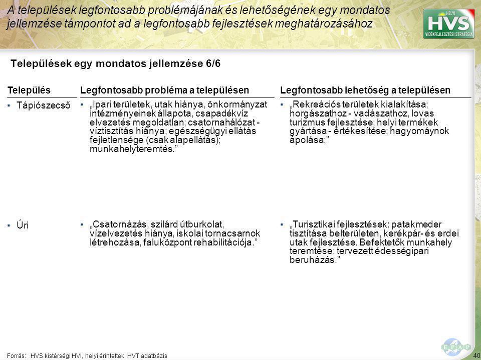 """40 Települések egy mondatos jellemzése 6/6 A települések legfontosabb problémájának és lehetőségének egy mondatos jellemzése támpontot ad a legfontosabb fejlesztések meghatározásához Forrás:HVS kistérségi HVI, helyi érintettek, HVT adatbázis TelepülésLegfontosabb probléma a településen ▪Tápiószecső ▪""""Ipari területek, utak hiánya, önkormányzat intézményeinek állapota, csapadékvíz elvezetés megoldatlan; csatornahálózat - víztisztítás hiánya; egészségügyi ellátás fejletlensége (csak alapellátás); munkahelyteremtés. ▪Úri ▪""""Csatornázás, szilárd útburkolat, vízelvezetés hiánya, iskolai tornacsarnok létrehozása, faluközpont rehabilitációja. Legfontosabb lehetőség a településen ▪""""Rekreációs területek kialakítása; horgászathoz - vadászathoz, lovas turizmus fejlesztése; helyi termékek gyártása - értékesítése; hagyomáynok ápolása; ▪""""Turisztikai fejlesztések: patakmeder tisztítása belterületen, kerékpár- és erdei utak fejlesztése."""