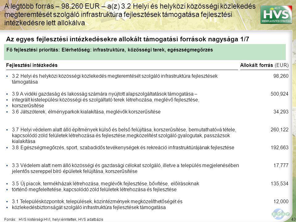 43 ▪3.2 Helyi és helyközi közösségi közlekedés megteremtését szolgáló infrastruktúra fejlesztések támogatása Forrás:HVS kistérségi HVI, helyi érintettek, HVS adatbázis Az egyes fejlesztési intézkedésekre allokált támogatási források nagysága 1/7 A legtöbb forrás – 98,260 EUR – a(z) 3.2 Helyi és helyközi közösségi közlekedés megteremtését szolgáló infrastruktúra fejlesztések támogatása fejlesztési intézkedésre lett allokálva Fejlesztési intézkedés ▪3.9 A vidéki gazdaság és lakosság számára nyújtott alapszolgáltatások támogatása – ▪integrált kistelepülési közösségi és szolgáltató terek létrehozása, meglévő fejlesztése, ▪korszerűsítése ▪3.6 Játszóterek, élményparkok kialakítása, meglévők korszerűsítése ▪3.8 Egészségmegőrzés, sport, szabadidős tevékenységek és rekreáció infrastruktúrájának fejlesztése ▪3.5 Új piacok, termékházak létrehozása, meglévők fejlesztése, bővítése, előírásoknak ▪történő megfeleltetése, kapcsolódó zöld felületek létrehozása és fejlesztése ▪3.1 Településközpontok, települések, közintézmények megközelíthetőségét és ▪közlekedésbiztonságát szolgáló infrastruktúra fejlesztések támogatása ▪3.3 Védelem alatt nem álló közösségi és gazdasági célokat szolgáló, illetve a település megjelenésében jelentős szereppel bíró épületek felújítása, korszerűsítése ▪3.7 Helyi védelem alatt álló építmények külső és belső felújítása, korszerűsítése, bemutathatóvá tétele, kapcsolódó zöld felületek létrehozása és fejlesztése,megközelítést szolgáló gyalogutak, passzázsok kialakítása Fő fejlesztési prioritás: Elérhetőség: infrastruktúra, közösségi terek, egészségmegőrzés Allokált forrás (EUR) 98,260 500,924 34,293 260,122 192,663 17,777 135,534 12,000