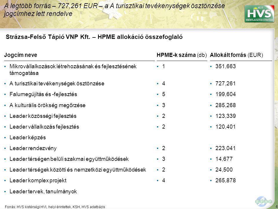4 Forrás: HVS kistérségi HVI, helyi érintettek, KSH, HVS adatbázis A legtöbb forrás – 727,261 EUR – a A turisztikai tevékenységek ösztönzése jogcímhez lett rendelve Strázsa-Felső Tápió VNP Kft.