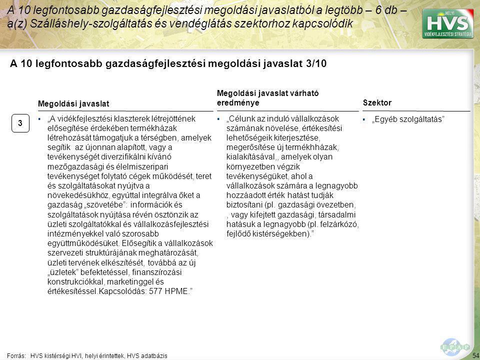 """54 A 10 legfontosabb gazdaságfejlesztési megoldási javaslat 3/10 Forrás:HVS kistérségi HVI, helyi érintettek, HVS adatbázis Szektor ▪""""Egyéb szolgáltatás A 10 legfontosabb gazdaságfejlesztési megoldási javaslatból a legtöbb – 6 db – a(z) Szálláshely-szolgáltatás és vendéglátás szektorhoz kapcsolódik 3 ▪""""A vidékfejlesztési klaszterek létrejöttének elősegítése érdekében termékházak létrehozását támogatjuk a térségben, amelyek segítik az újonnan alapított, vagy a tevékenységét diverzifikálni kívánó mezőgazdasági és élelmiszeripari tevékenységet folytató cégek működését, teret és szolgáltatásokat nyújtva a növekedésükhöz, egyúttal integrálva őket a gazdaság """"szövetébe : információk és szolgáltatások nyújtása révén ösztönzik az üzleti szolgáltatókkal és vállalkozásfejlesztési intézményekkel való szorosabb együttműködésüket."""
