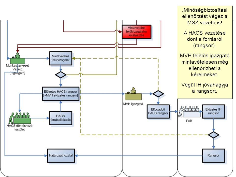 """""""Minőségbiztosítási ellenőrzést végez a MSZ vezető is! A HACS vezetése dönt a forrásról (rangsor). MVH felelős igazgató mintavételesen még ellenőrizhe"""