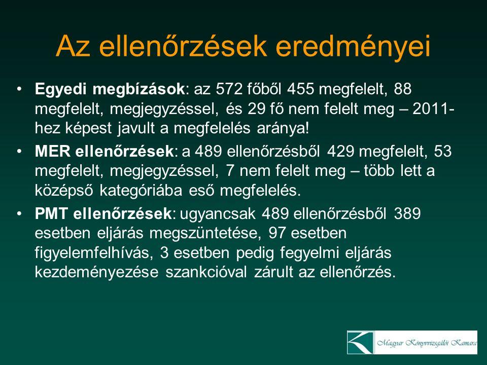 Az ellenőrzések eredményei Egyedi megbízások: az 572 főből 455 megfelelt, 88 megfelelt, megjegyzéssel, és 29 fő nem felelt meg – 2011- hez képest javu