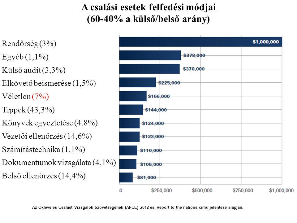 13 A csalási esetek felfedési módjai (60-40% a külső/belső arány) Rendőrség (3%) Egyéb (1,1%) Külső audit (3,3%) Elkövető beismerése (1,5%) Véletlen (7%) Tippek (43,3%) Könyvek egyeztetése (4,8%) Vezetői ellenőrzés (14,6%) Számítástechnika (1,1%) Dokumentumok vizsgálata (4,1%) Belső ellenőrzés (14,4%) Az Okleveles Csalást Vizsgálók Szövetségének (AFCE) 2012-es Report to the nations című jelentése alapján.