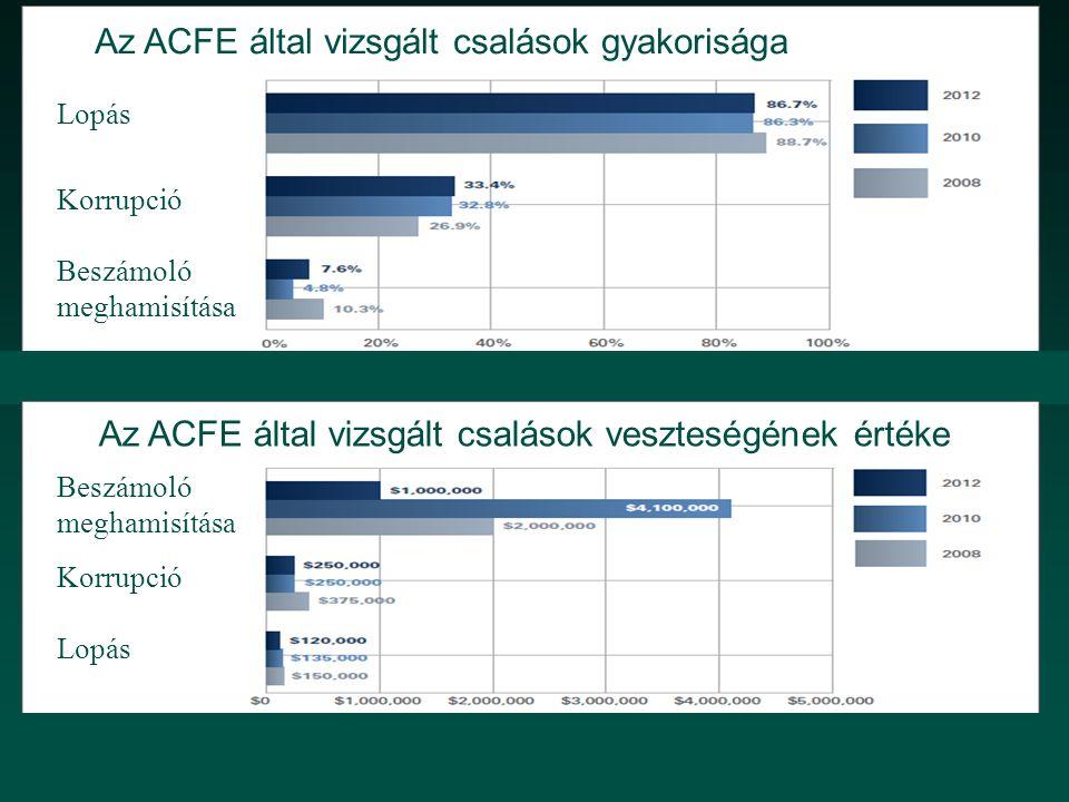 Az ACFE által vizsgált csalások gyakorisága Lopás Korrupció Beszámoló meghamisítása A könyvvizsgáló feltárja az adóalapot csökkentő trükközést Az ACFE által vizsgált csalások veszteségének értéke Beszámoló meghamisítása Korrupció Lopás A könyvvizsgáló feltárja az adóalapot csökkentő trükközést