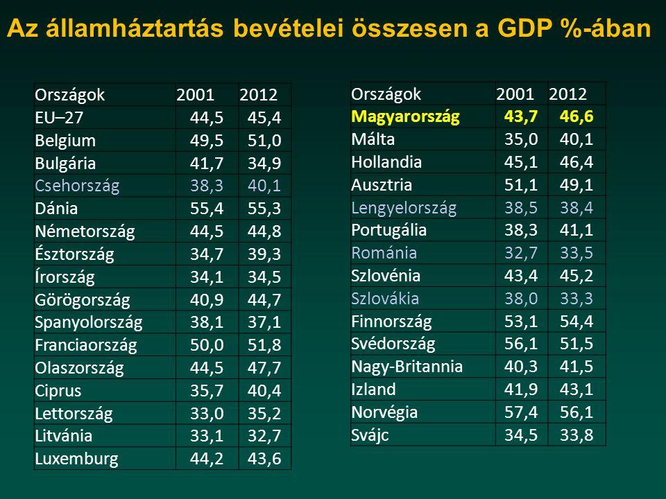 3 Országok20012012 EU–2744,545,4 Belgium49,551,0 Bulgária41,734,9 Csehország38,340,1 Dánia55,455,3 Németország44,544,8 Észtország34,739,3 Írország34,1