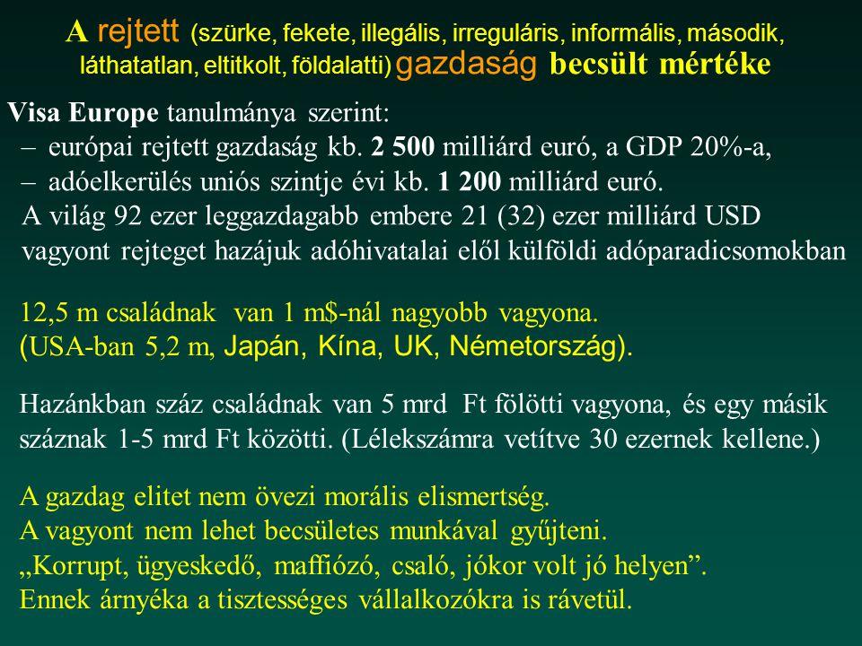 A rejtett (szürke, fekete, illegális, irreguláris, informális, második, láthatatlan, eltitkolt, földalatti) gazdaság becsült mértéke Visa Europe tanulmánya szerint: –európai rejtett gazdaság kb.