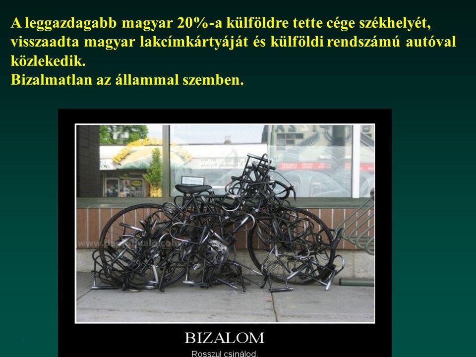 7 A leggazdagabb magyar 20%-a külföldre tette cége székhelyét, visszaadta magyar lakcímkártyáját és külföldi rendszámú autóval közlekedik. Bizalmatlan