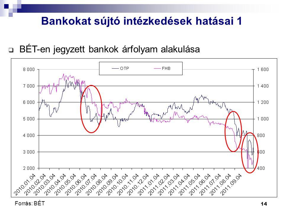 14  BÉT-en jegyzett bankok árfolyam alakulása Bankokat sújtó intézkedések hatásai 1 Forrás: BÉT