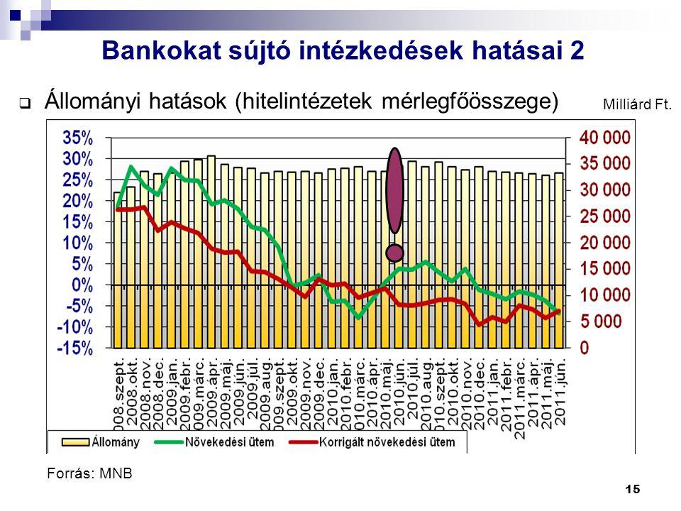 15  Állományi hatások (hitelintézetek mérlegfőösszege) Forrás: MNB Milliárd Ft. Bankokat sújtó intézkedések hatásai 2