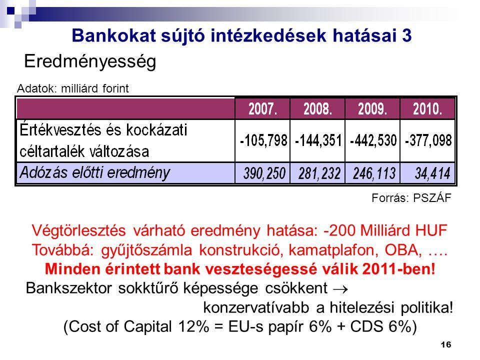 16 Eredményesség Adatok: milliárd forint Forrás: PSZÁF Bankokat sújtó intézkedések hatásai 3 Végtörlesztés várható eredmény hatása: -200 Milliárd HUF