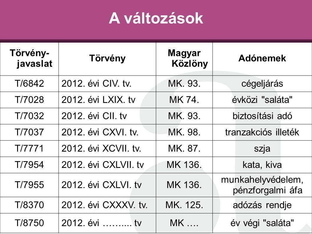 A változások Törvény- javaslat Törvény Magyar Közlöny Adónemek T/68422012. évi CIV. tv.MK. 93.cégeljárás T/70282012. évi LXIX. tvMK 74.évközi
