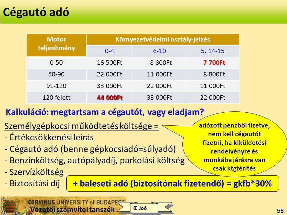 Vezetői számvitel tanszék ©Gyenge 58 Motor teljesítmény Környezetvédelmi osztály-jelzés 0-46-105, 14-15 0-5016 500Ft 8 800Ft 7 700Ft 50-9022 000Ft11 000Ft 8 800Ft 91-12033 000Ft22 000Ft11 000Ft 120 felett 44 000Ft 33 000Ft22 000Ft Kalkuláció: megtartsam a cégautót, vagy eladjam.