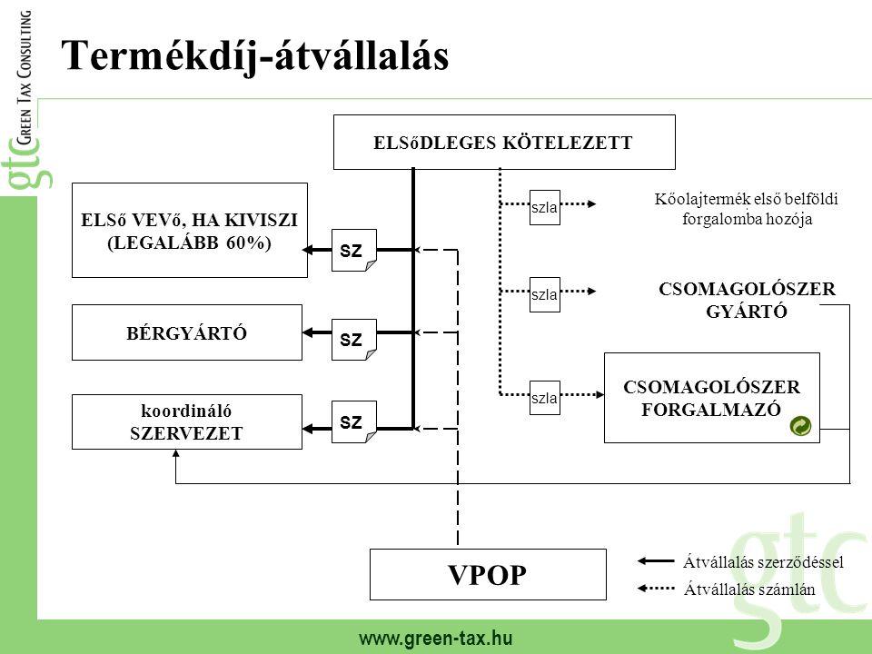 www.green-tax.hu Termékdíj-átvállalás ELSőDLEGES KÖTELEZETT ELSő VEVő, HA KIVISZI (LEGALÁBB 60%) BÉRGYÁRTÓ koordináló SZERVEZET VPOP CSOMAGOLÓSZER GYÁ