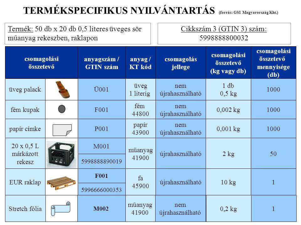 www.green-tax.hu TERMÉKSPECIFIKUS NYILVÁNTARTÁS (forrás: GS1 Magyarország Kht.) Termék: 50 db x 20 db 0,5 literes üveges sör műanyag rekeszben, raklap