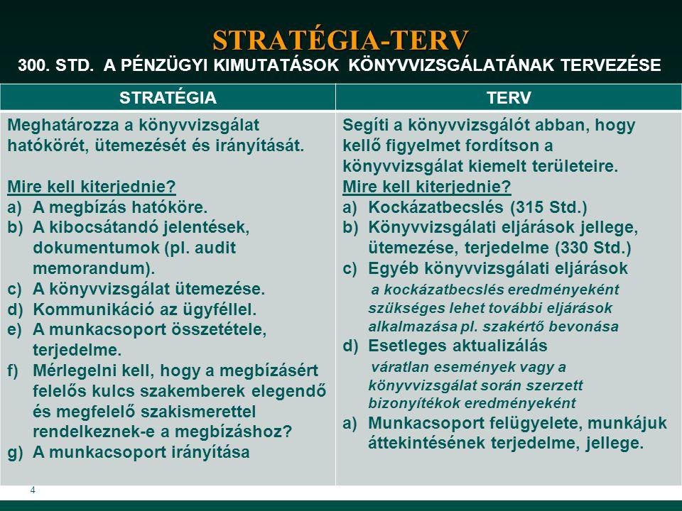 4 STRATÉGIA-TERV 300. STD. A PÉNZÜGYI KIMUTATÁSOK KÖNYVVIZSGÁLATÁNAK TERVEZÉSE STRATÉGIATERV Meghatározza a könyvvizsgálat hatókörét, ütemezését és ir