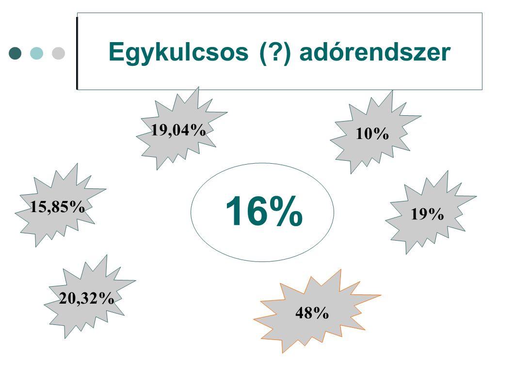 Egykulcsos (?) adórendszer 16% 19,04% 20,32% 48% 19% 10% 15,85%