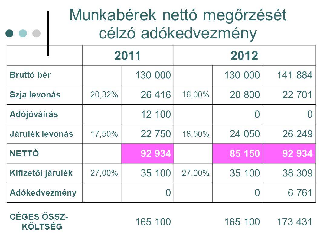 Munkabérek nettó megőrzését célzó adókedvezmény 20112012 Bruttó bér 130 000 141 884 Szja levonás 20,32% 26 416 16,00% 20 80022 701 Adójóváírás 12 100