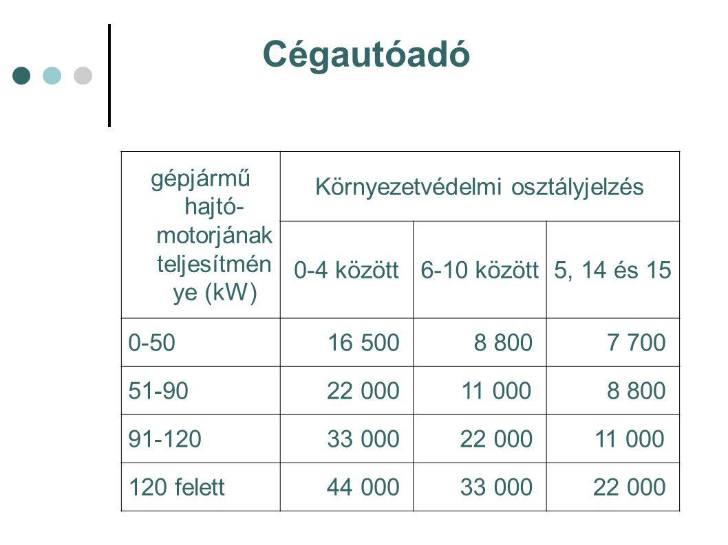 gépjármű hajtó- motorjának teljesítmén ye (kW) Környezetvédelmi osztályjelzés 0-4 között6-10 között5, 14 és 15 0-50 16 500 8 800 7 700 51-90 22 000 11