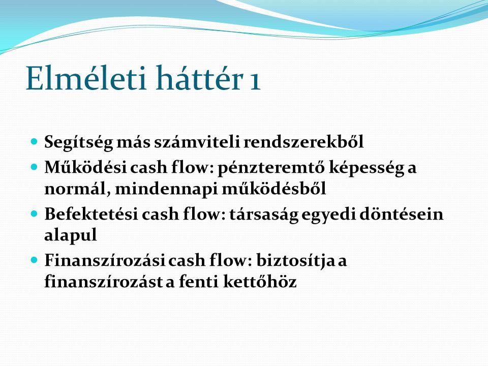 Elméleti háttér 1 Segítség más számviteli rendszerekből Működési cash flow: pénzteremtő képesség a normál, mindennapi működésből Befektetési cash flow
