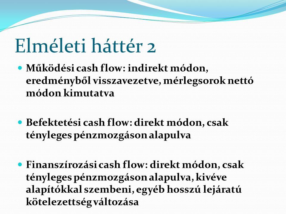 Elméleti háttér 2 Működési cash flow: indirekt módon, eredményből visszavezetve, mérlegsorok nettó módon kimutatva Befektetési cash flow: direkt módon