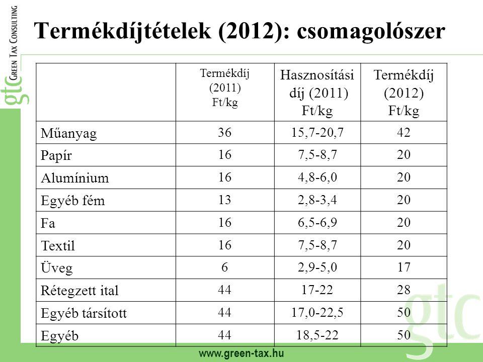 www.green-tax.hu Termékdíjtételek (2012): csomagolószer Termékdíj (2011) Ft/kg Hasznosítási díj (2011) Ft/kg Termékdíj (2012) Ft/kg Műanyag 3615,7-20,742 Papír 167,5-8,720 Alumínium 164,8-6,020 Egyéb fém 132,8-3,420 Fa 166,5-6,920 Textil 167,5-8,720 Üveg 62,9-5,017 Rétegzett ital 4417-2228 Egyéb társított 4417,0-22,550 Egyéb 4418,5-2250