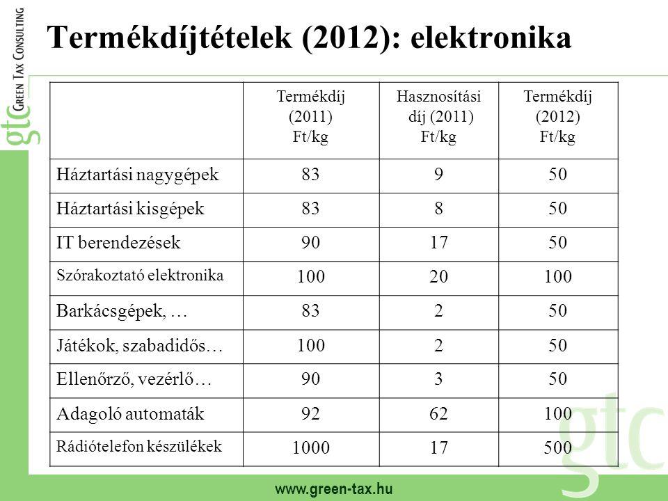 www.green-tax.hu Termékdíjtételek (2012): elektronika Termékdíj (2011) Ft/kg Hasznosítási díj (2011) Ft/kg Termékdíj (2012) Ft/kg Háztartási nagygépek83950 Háztartási kisgépek83850 IT berendezések901750 Szórakoztató elektronika 10020100 Barkácsgépek, …83250 Játékok, szabadidős…100250 Ellenőrző, vezérlő…90350 Adagoló automaták9262100 Rádiótelefon készülékek 100017500