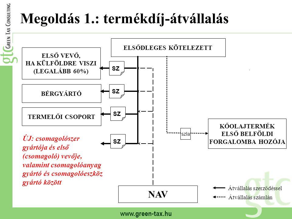 www.green-tax.hu Megoldás 1.: termékdíj-átvállalás ELSŐDLEGES KÖTELEZETT ELSŐ VEVŐ, HA KÜLFÖLDRE VISZI (LEGALÁBB 60%) BÉRGYÁRTÓ NAV KŐOLAJTERMÉK ELSŐ BELFÖLDI FORGALOMBA HOZÓJA Átvállalás szerződéssel Átvállalás számlán SZ szla SZ TERMELŐI CSOPORT ÚJ: csomagolószer gyártója és első (csomagoló) vevője, valamint csomagolóanyag gyártó és csomagolóeszköz gyártó között