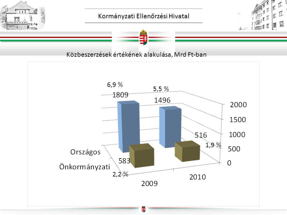 Kormányzati Ellenőrzési Hivatal Közbeszerzések értékének alakulása, Mrd Ft-ban 6,9 % 2,2 % 5,5 % 1,9 %
