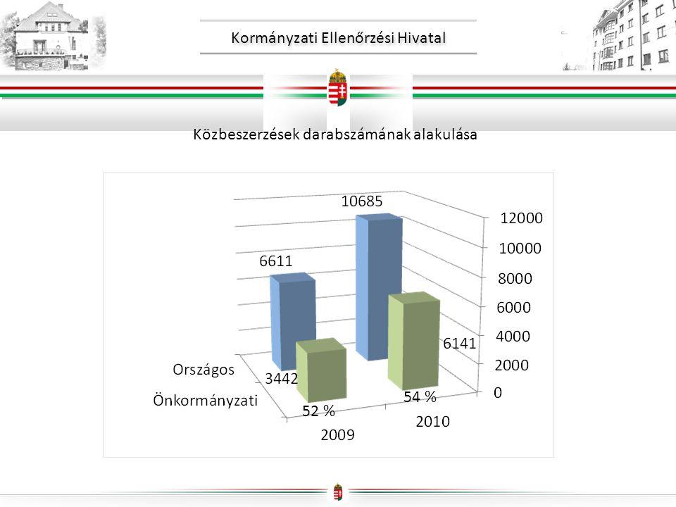 Kormányzati Ellenőrzési Hivatal Közbeszerzések darabszámának alakulása 52 % 54 %