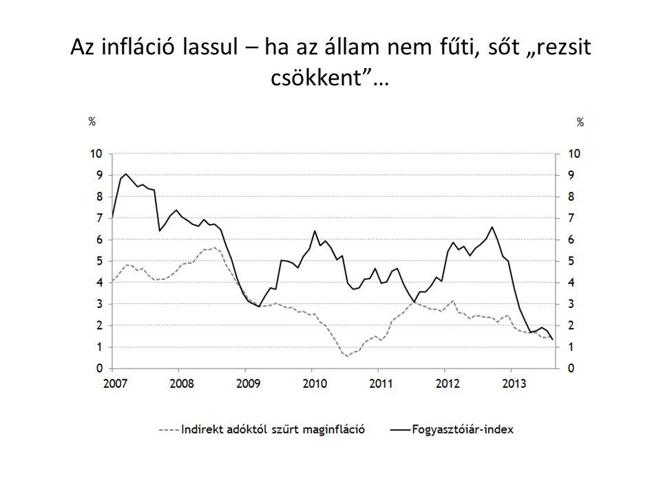 """Az infláció lassul – ha az állam nem fűti, sőt """"rezsit csökkent …"""