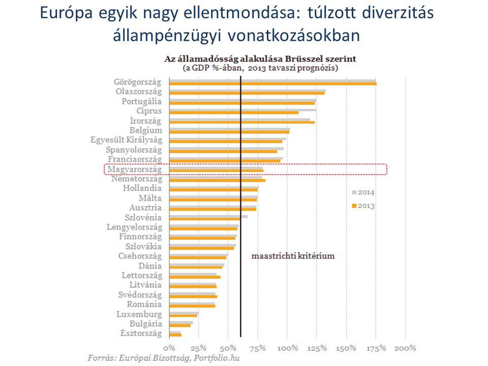 Európa egyik nagy ellentmondása: túlzott diverzitás állampénzügyi vonatkozásokban