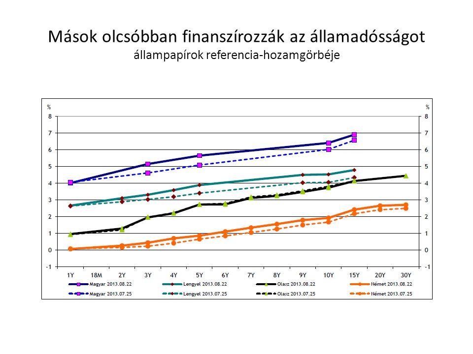 Mások olcsóbban finanszírozzák az államadósságot állampapírok referencia-hozamgörbéje