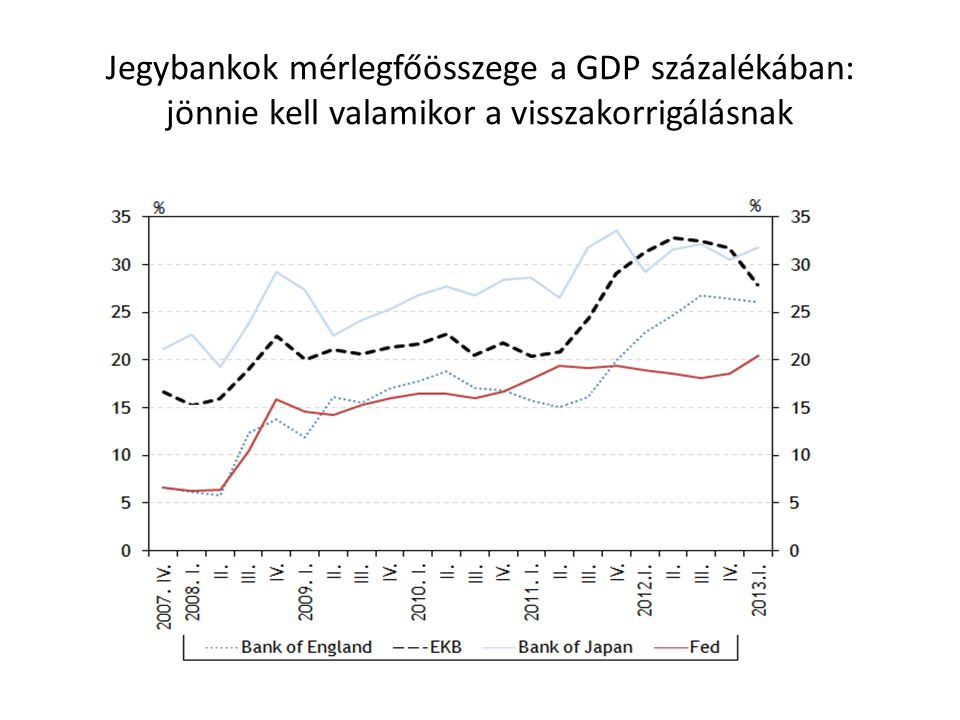 Jegybankok mérlegfőösszege a GDP százalékában: jönnie kell valamikor a visszakorrigálásnak