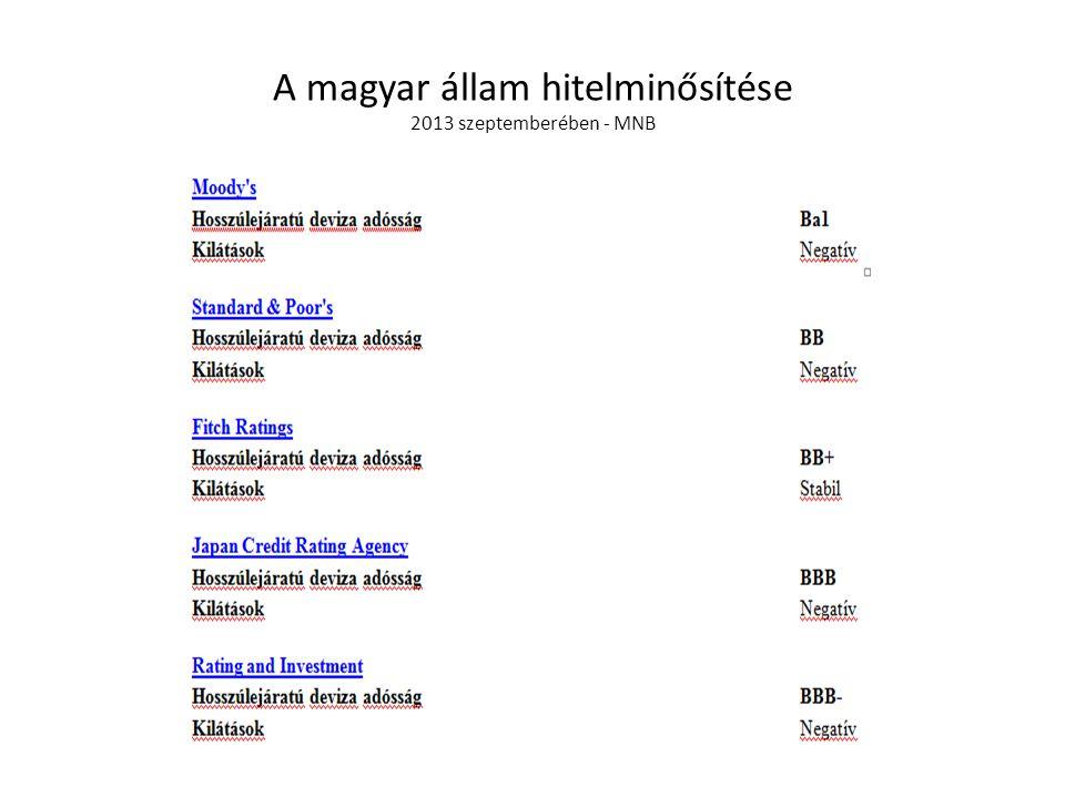 A magyar állam hitelminősítése 2013 szeptemberében - MNB