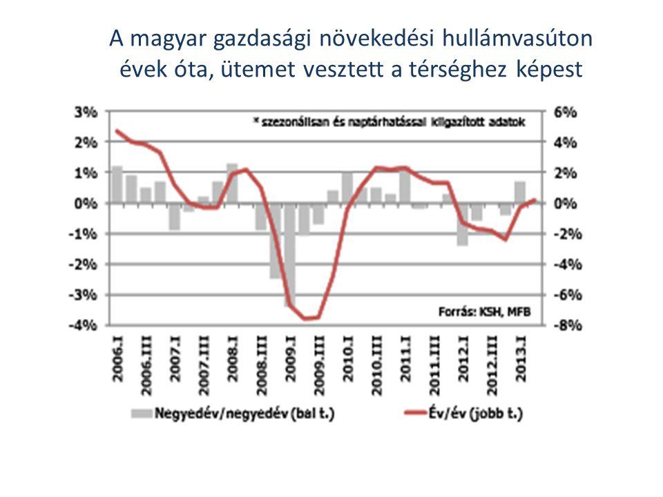 A magyar gazdasági növekedési hullámvasúton évek óta, ütemet vesztett a térséghez képest