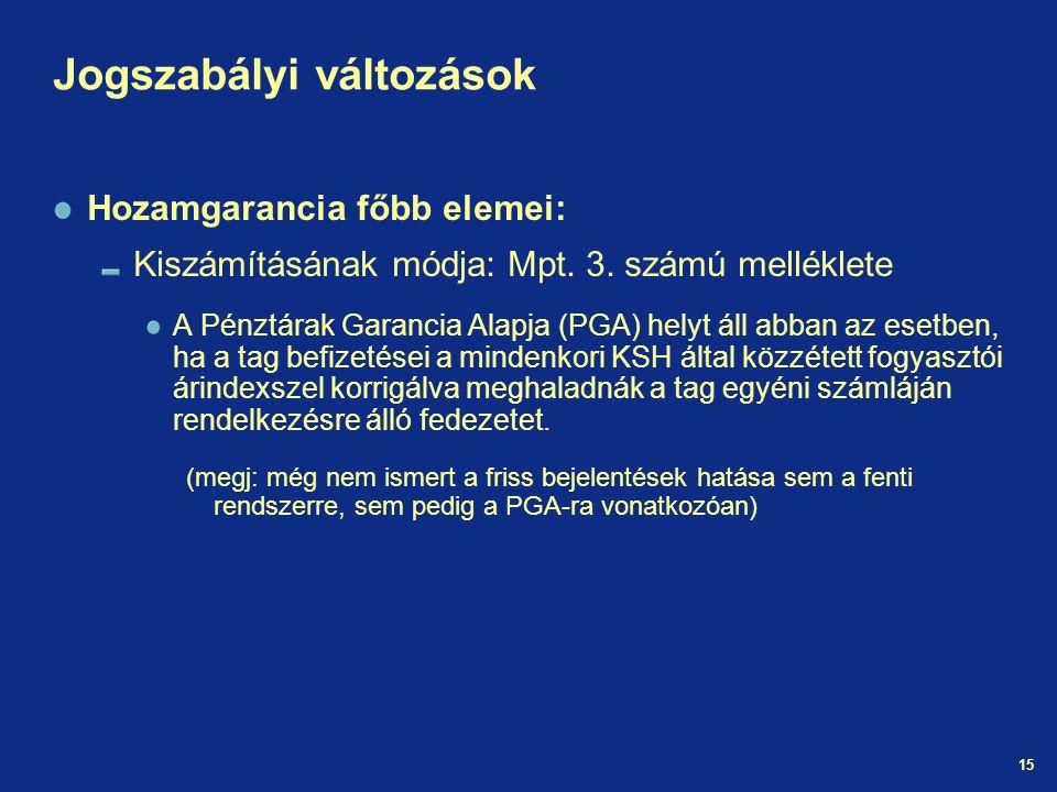 15 Jogszabályi változások Hozamgarancia főbb elemei: Kiszámításának módja: Mpt.